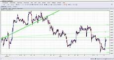 Trading Charts Online Gbpusd November 13 2013 Technical Analysis 1 Hour Chart