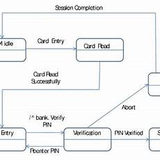 State Chart Diagram For Atm Pdf Test Case Generation Based On State And Activity Models