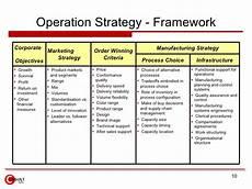 Operational Strategy Operations Strategy