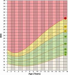 Growth Chart 13 Year Old Female Average Weight For A 13 Year Old Girl Mishkanet Com