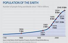 World Population Increase Chart 7 Billion And Counting Roger Mark On Global Population