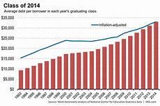 Student Loan Debt Chart 2015 Charts Average New Car Price Vs Average Student Loan