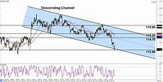 Chf Jpy Chart Intraday Charts Update A Channel On Chf Jpy Amp A Pullback
