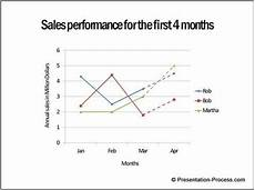 Dotted Line Chart Line Chart In Powerpoint 3 Useful Tips