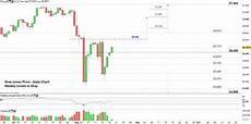 Dow Jones Daily Chart Us Markets Analysis Dollar Index Dxy Dow Jones Dji
