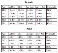 Army Body Fat Chart Chart Showing Healthy Body Fat Percentages Us Dept Of