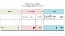 Expenses Journal Accrued Expenses Example Double Entry Bookkeeping