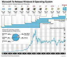 Microsoft Windows Timeline Upgrade To Windows 10 Now Or Later Ez Trading Computers