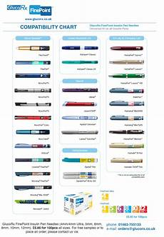 Insulin Syringe Sizes Chart Insulin Pen Devices Chart Diabetes Type 1 Complications
