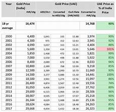 Gold Rate In Dubai Chart 2018 How Much Cheaper Is Gold In Dubai Than India Quora