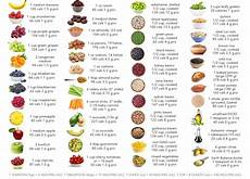 Protein Diet Chart Vegetarian Indian High Protein Vegetarian Foods That Can Replace Meat Fitso