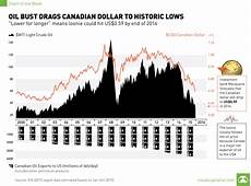 Cad Value Chart Chart Oil Bust Drags Canadian Dollar To Historic Lows