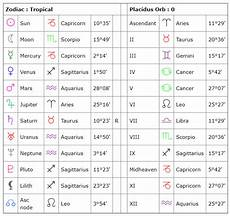 What S My Astrology Chart Understanding The Astrological Chart Wheel