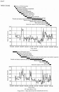 Music Beats Per Minute Chart Heart Beats Per Minute Chart Images Frompo