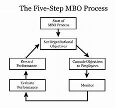 Mbo Chart Culcsomjik Leadership