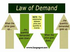 Law Of Demand Commerce Form Two Topic 1 Theory Of Demand Msomi Bora