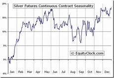 Silver Seasonality Chart Silver Futures Cbot Zi Seasonal Chart Equity Clock