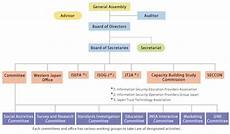 Information Security Org Chart Japan Network Security Association