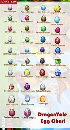 Dragonvale Guide Egg Chart Gameteep Dragonvale Egg Chart Gameteep