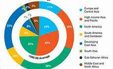Double Donut Chart Excel Remake Pie In A Donut Chart Policy Viz