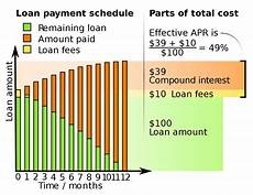 Annual Interest Rate Annual Percentage Rate Wikipedia