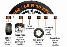 Tire Size Chart Explained What Are Tyre Sizes Parkers