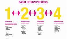 Design Thinking Wikipedia Mod 2 Quidd110