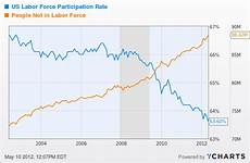 Stock Market Participation Rate Chart Someone Called In Sick Today Scary Chart Of Labor Market