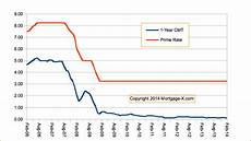 Prime Mortgage Rate Chart Mortgage Arm Indexes Prime Rate Arms To The Prime