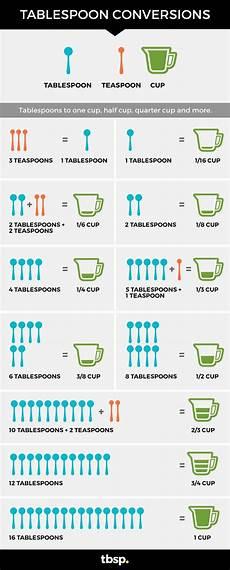 Tablespoon Measurement Chart Cooking Measurement Conversions Chart Simplemost