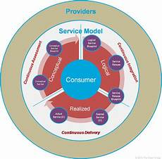 Service Delivery Model It4it Reference Architecture Version 2 0 Chapter 3