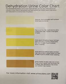 Dehydration Chart Urine Hydration Chart Coolguides
