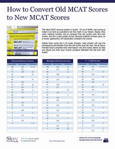 New Scale Chart Mcat Score Conversion Chart Savvy Pre Med