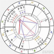 Birth Chart M Richard M Hoban Birth Chart Horoscope Date Of Birth Astro