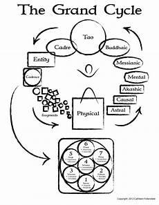 Michael Teachings Chart The Michael Teachings