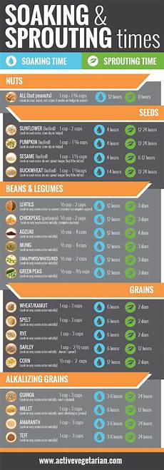Soak And Sprout Chart Sprouts Great Nutrition In Tiny Packages Active Vegetarian