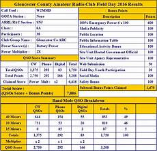 Record Chart 2018 Field Day 2016