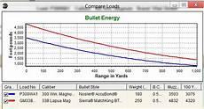 Hornady 338 Lapua Ballistics Chart 338 Lapua Vs 300 Win Mag The Hunting Gear Guy