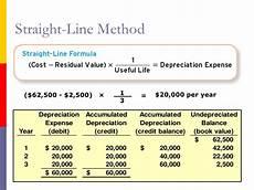 Straight Line Method Of Depreciation Chapter 9