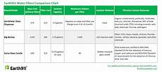 Water Filter Comparison Chart The Quest For Plastic Free Water Filters Earth911 Com