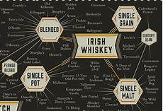 Types Of Whiskey Chart Chart The Many Varieties Of Whiskey Designtaxi Com