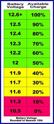 Rv Battery Size Chart How To Extend Your Rv Battery Life