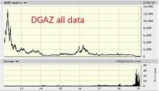 Dgaz Chart Day Trading With Options Ugaz And Dgaz Will Go To 0