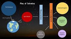 Darkness Chart Plan Of Salvation Chart Color Or Black And White