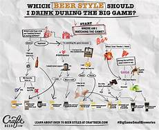 Craft Style Chart Chart Which Should You Drink During The Big Game