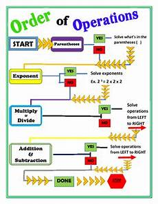 Order Of Operations Flow Chart Order Of Operation Pemdas Anchor Flow Chart By The Mighty