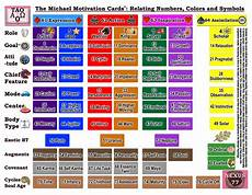 Michael Teachings Chart The Visual Guide Is Here The Michael Motivation Cards Deck