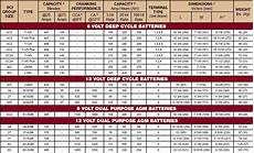 Rv Battery Size Chart Marine Batteries Leisure Batteries Trojan Deep Cycle