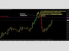 What Is A Bull Trap In Forex Trading? ( 5 TIPS TO AVOID IT)