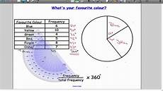 How To Construct A Pie Chart With Percentages Drawing Pie Charts Youtube